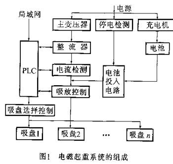 电磁铁调磁,而各吸盘通断电选择由plc控制接触器实现